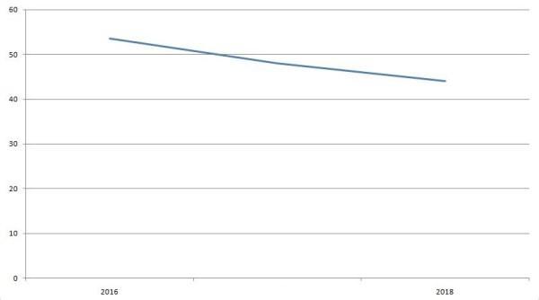 Ориентировочная динамика изменений годового заработка Бородиной, млн руб.