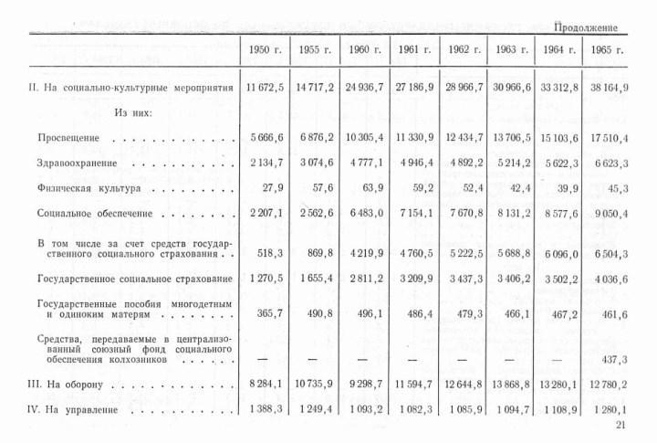 Скриншот бюджета СССР за 1950 – 1965 гг. с сайта Министерства финансов РФ