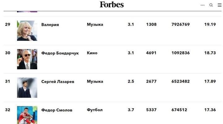 скриншот страницы Forbes с рейтингом звезд за 2018 г.