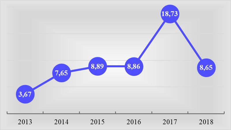 График 1. Декларированный доход Президента РФ в год, млн руб. Источник: kremlin