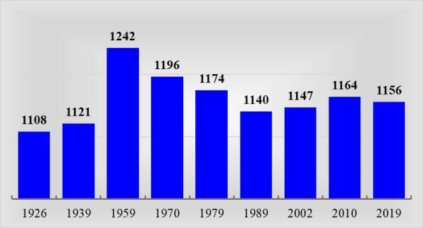 Динамика числа женщин на 1000 мужчин в период 1926 – 2019 гг.