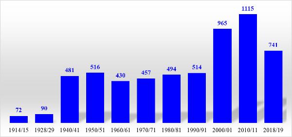 График 1. Динамика количества вузов РФ.