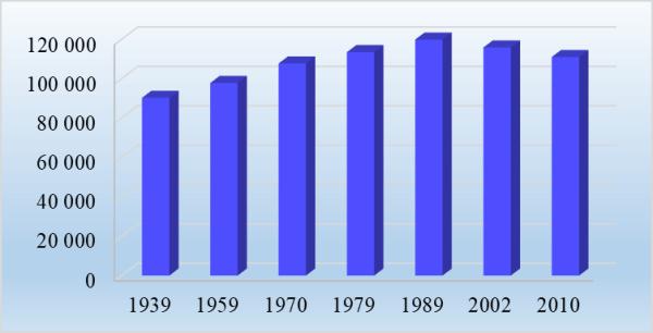 График 1. Изменение числа русских по данным переписей, тыс. чел. Источник: ЦСУ СССР, Росстат
