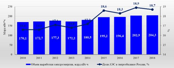 График 1. Выработка энергии атомными станциями РФ. Источник: Росэнергоатом