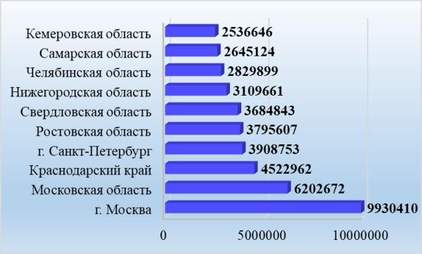 График 2. Регионы максимального расселения рус., чел. Источник: составлено автором по данным Росстата