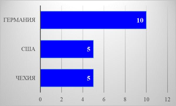 График 2. ТОП-3 стран с максимальным количеством студентов из России.