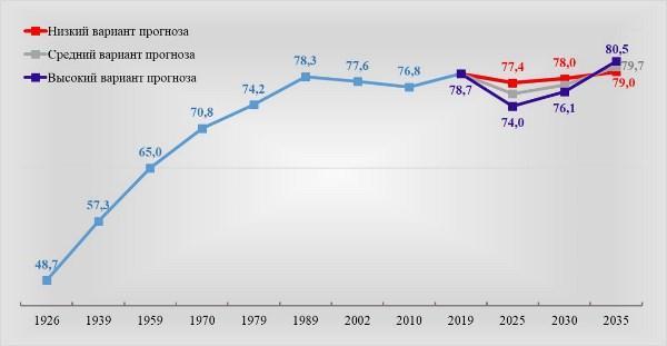 Изменение численности женщин в РФ с 1926 г. и прогнозы до 2035 г., млн чел.