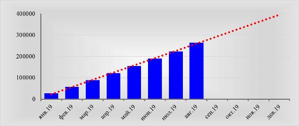 Статистический прогноз миграции из РФ в 2019 г., чел. Источник