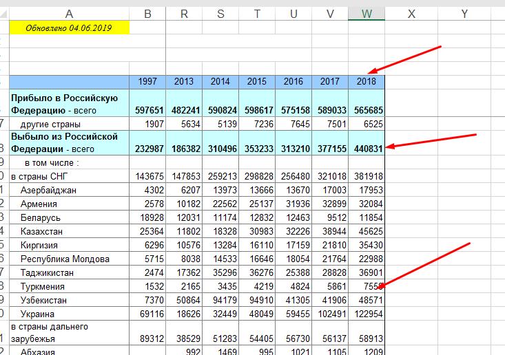Статистика Ростата о выбывших из РФ за 2018 г.