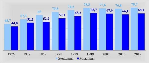Структура граждан РФ по полу, млн чел