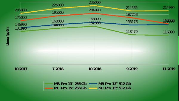 Динамика цен MacBook Pro в период 2017-2019гг. Источник: составлено автором на основании сведений Яндекс.Маркета