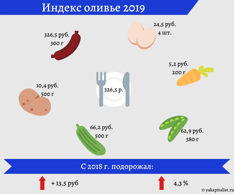 Индекс оливье 2019