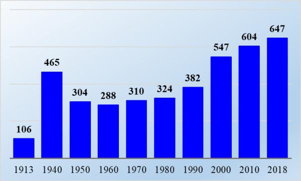 Изменение количества театров с 1913 г., ед.