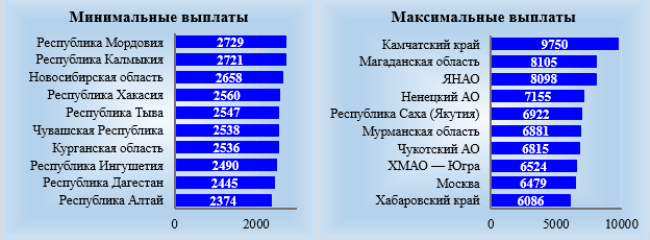 Регионы с минимальным и максимальным средним расходом на ЖКУ, руб. в месяц. Источник: составлено автором по данным Росстата