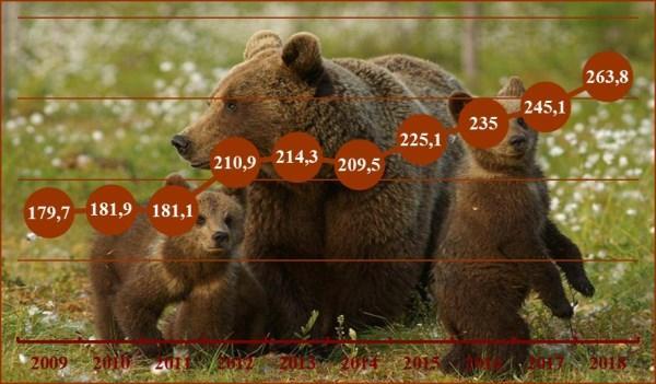 Численность бурых медведей, тыс. шт. на 2 кв. каждого года