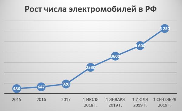 Динамика числа электромобилей в России, 2015–2019 г., шт