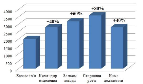 График 2.