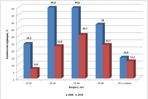 График 2. Сравнение количества курильщиков за 10 лет