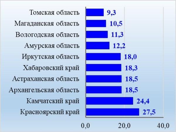 Лидеры рейтинга по количеству бурых медведей за 2018 г., тыс. особей
