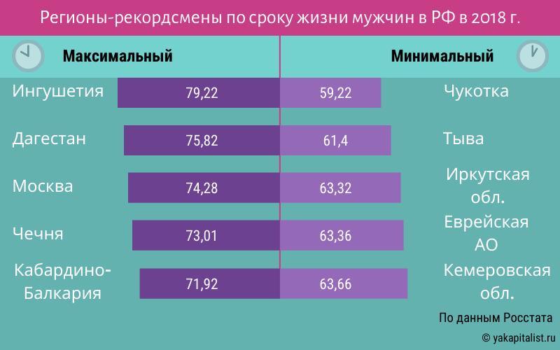 Мужчины в России в среднем живут почти на 11 лет меньше, чем женщины 3