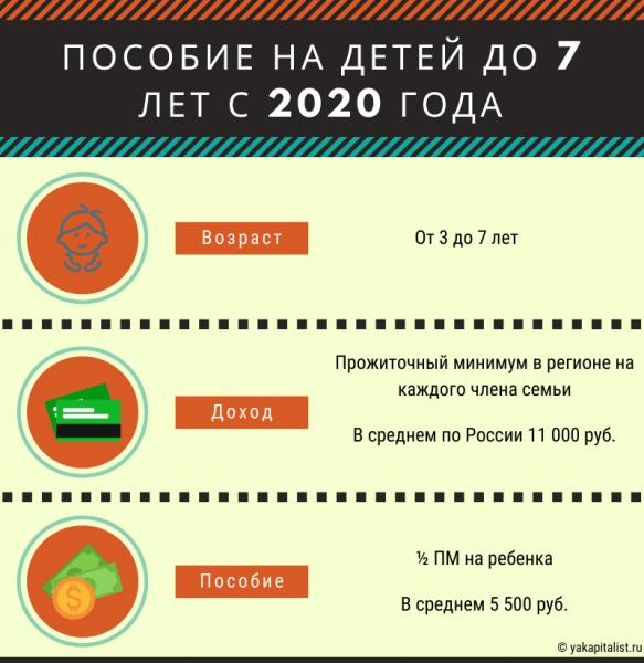 Пособие на детей до 7 лет с 2020 года