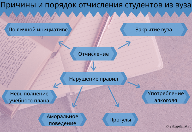 Причины и порядок отчисления студентов из вуза