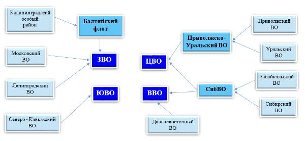 Схема 1. Реорганизация 2010 г.