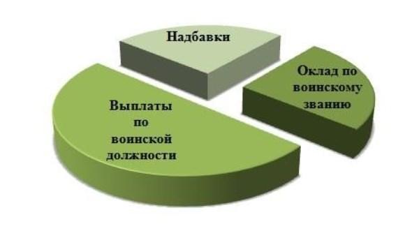 структура денежного довольствия служащих на контрактной основе в России