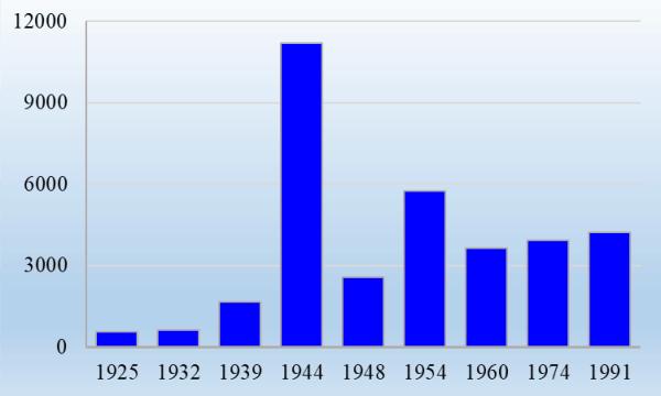 График 1. Динамика числ-ти СА к моменту распада Союза ССР.