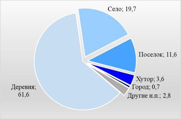 Виды жилых территорий в составе РФ