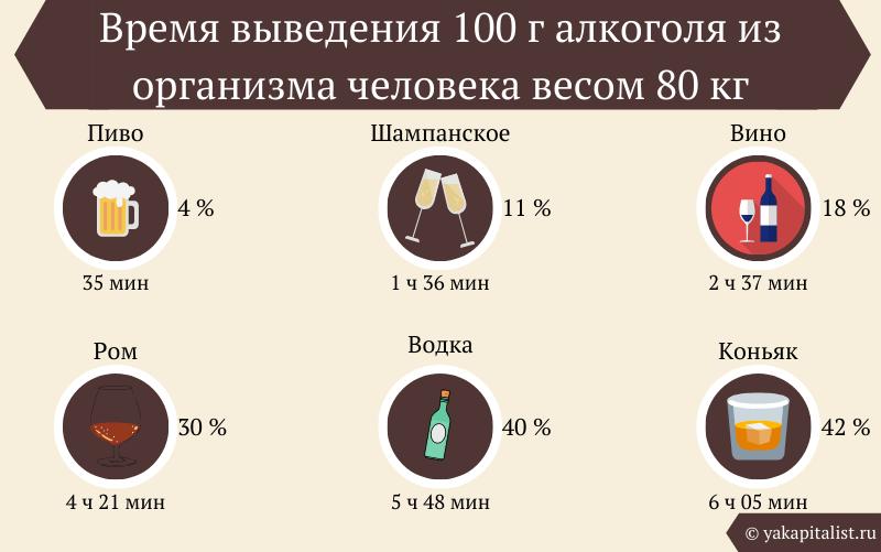 Время выведения 100 г алкоголя из организма человека весом 80 кг
