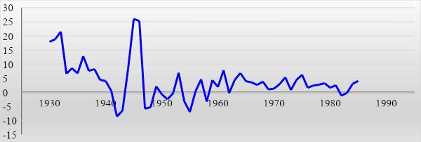 График 1. Динамика единого показателя инфляции в экономике СССР.