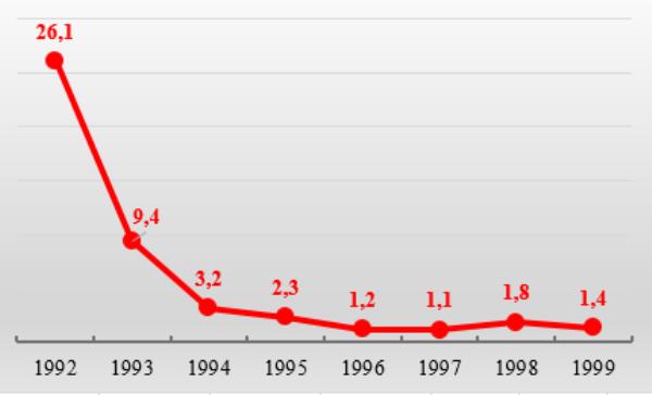 График 1. Инфляция в разах к предыдущему году., 1992-1999 гг.