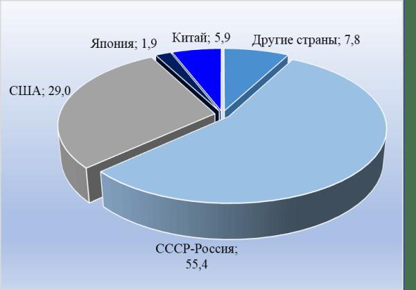 График 1. Количество космических запусков с 1950-х гг. по странам мира