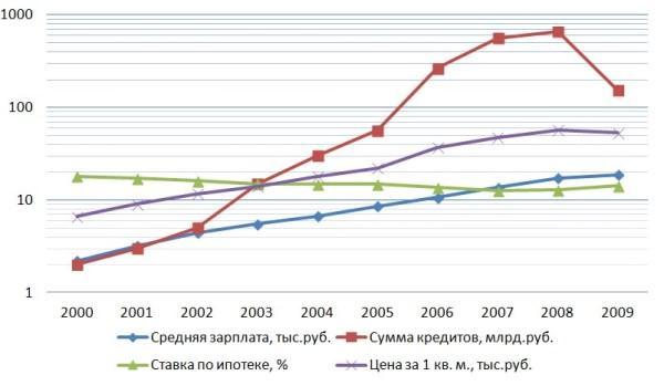 График 1. Отношение показателей жилищного кредитования за 2000–2009 гг