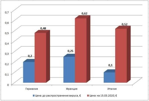 График 1. Сравнение стоимости простых защитных масок до и после распространения вируса, €. Построено автором по данным Amazon и онлайн-аптек соответствующих стран