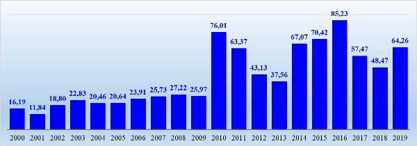 График 1. Средние цены на крупу гречневую, руб. на конец года.