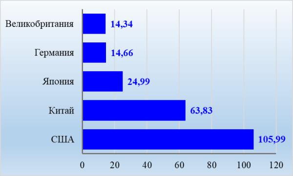 График 1. ТОП-5 стран, население которых обладает max богатством