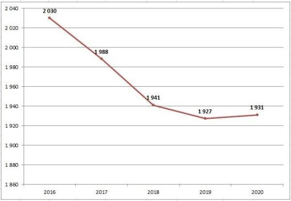 График 2. Динамика цен за м2 в Италии
