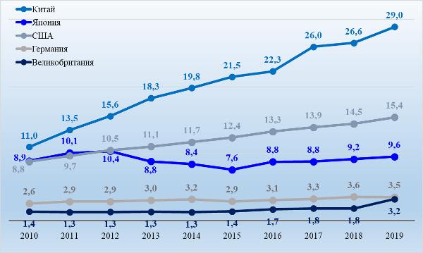 График 4. Динамика денежной массы М2 в трлн $ США