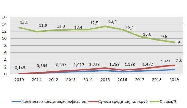 График 2. Динамика ипотечной ставки и объемов кредитования 2010–2019 гг.