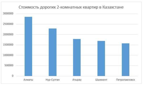 График 2. Города с самыми дорогими квартирами в Казахстане