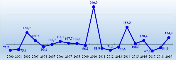 График 2. Индексы средних ценовых значений, декабрь к декабрю пред. года в %.