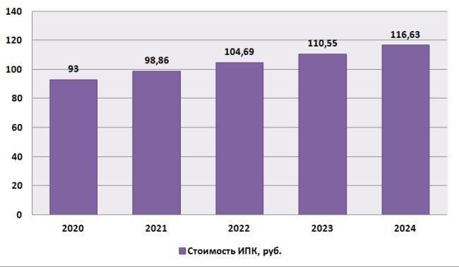 График 2. Перспектива изменения пенсионного коэффициента