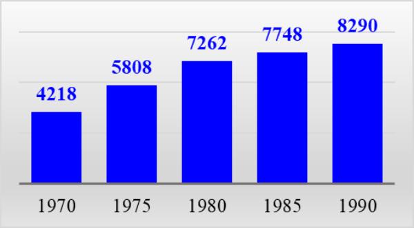 График 2. Средняя стоимость автомобилей, руб