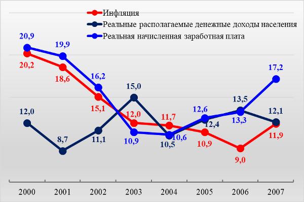 График 2. Уровень инфляции, в % к предыдущему году, 2000-2007 гг