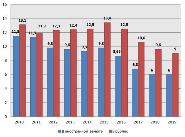 График 3. Динамика показателей средневзвешенного % в 2010–2019 гг.