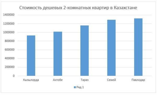 График 3. Динамика стоимости недвижимости в городах РК с самыми доступными двухкомнатными квартирами