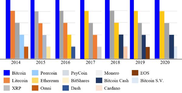 График 5. Изменение в ТОП-5 с 2014 года