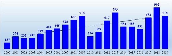График 3. Количество гречки на одну среднюю зарплату, кг.
